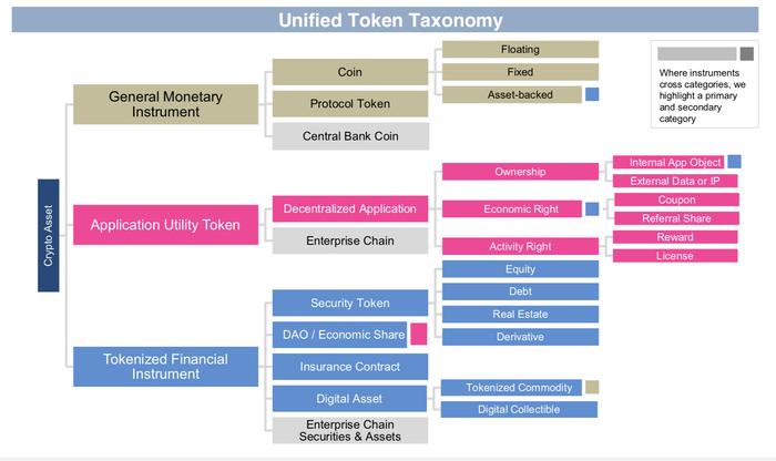 Failure of Tokenization Models